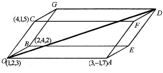 Plus Two Maths Chapter Wise Questions and Answers Chapter 10 Vector Algebra 6M Q1