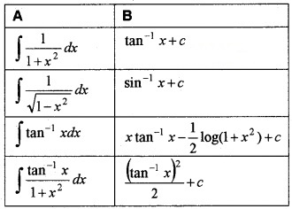 Plus Two Maths Chapter Wise Questions and Answers Chapter 7 Integrals 4M Q12.1