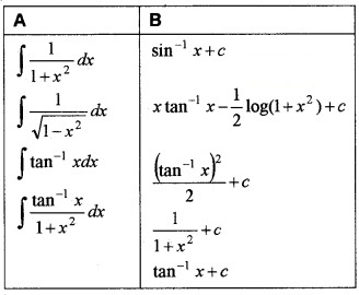 Plus Two Maths Chapter Wise Questions and Answers Chapter 7 Integrals 4M Q12