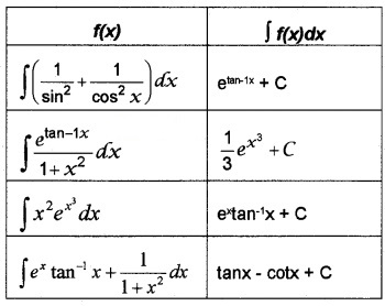 Plus Two Maths Chapter Wise Questions and Answers Chapter 7 Integrals 4M Q6