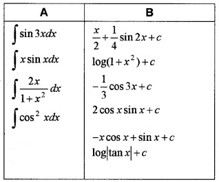 Plus Two Maths Chapter Wise Questions and Answers Chapter 7 Integrals 6M Q4