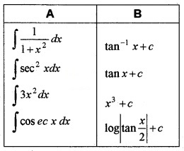 Plus Two Maths Chapter Wise Questions and Answers Chapter 7 Integrals 6M Q7.1