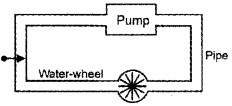 Plus Two Physics Chapter Wise Questions and Answers Chapter 3 Current Electricity 2M Q1