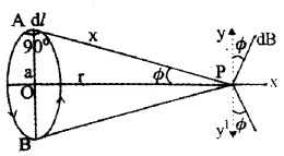 Plus Two Physics Chapter Wise Questions and Answers Chapter 4 Moving Charges and Magnetism 5M Q9.2