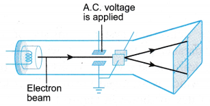 Cathode Ray Oscilloscope Construction and Working 10