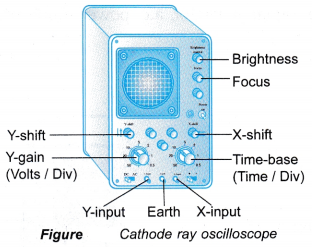 Cathode Ray Oscilloscope Construction and Working 12