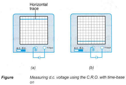 Cathode Ray Oscilloscope Construction and Working 20