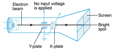 Cathode Ray Oscilloscope Construction and Working 7