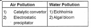 Plus Two Botany Chapter Wise Previous Questions Chapter 8 Environmental Issues 2
