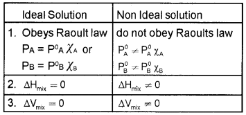 Plus Two Chemistry Chapter Wise Questions and Answers Chapter 2 Solutions 4M Q2