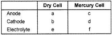 Plus Two Chemistry Chapter Wise Questions and Answers Chapter 3 Electrochemistry 4M Q10