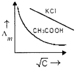 Plus Two Chemistry Chapter Wise Questions and Answers Chapter 3 Electrochemistry 4M Q8