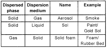 Plus Two Chemistry Chapter Wise Questions and Answers Chapter 5 Surface Chemistry 2M Q1.1