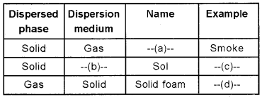 Plus Two Chemistry Chapter Wise Questions and Answers Chapter 5 Surface Chemistry 2M Q1