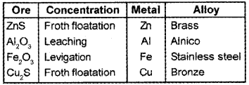 Plus Two Chemistry Chapter Wise Questions and Answers Chapter 6 General Principle and Processes of Isolation of Elements 4M Q2