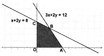 Plus Two Maths Chapter Wise Questions and Answers Chapter 12 Linear Programming 4M Q2