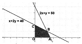 Plus Two Maths Chapter Wise Questions and Answers Chapter 12 Linear Programming 6M Q1
