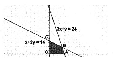 Plus Two Maths Chapter Wise Questions and Answers Chapter 12 Linear Programming 6M Q2