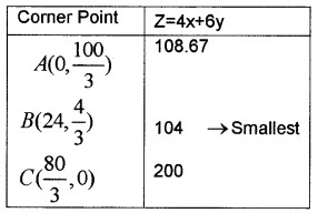 Plus Two Maths Chapter Wise Questions and Answers Chapter 12 Linear Programming 6M Q6.1