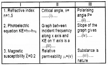 Plus Two Physics Chapter Wise Questions and Answers Chapter 10 Wave Optic 3M Q1