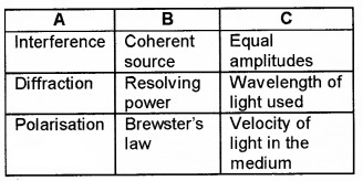 Plus Two Physics Chapter Wise Questions and Answers Chapter 10 Wave Optic 3M Q2.1