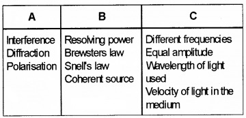 Plus Two Physics Chapter Wise Questions and Answers Chapter 10 Wave Optic 3M Q2