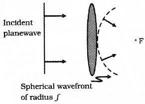 Plus Two Physics Chapter Wise Questions and Answers Chapter 10 Wave Optic 3M Q4.1