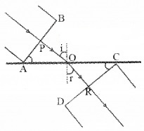 Plus Two Physics Chapter Wise Questions and Answers Chapter 10 Wave Optic 4M Q1