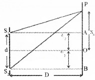 Plus Two Physics Chapter Wise Questions and Answers Chapter 10 Wave Optic 5M Q10.1
