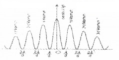 Plus Two Physics Chapter Wise Questions and Answers Chapter 10 Wave Optic 5M Q8.2