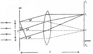 Plus Two Physics Chapter Wise Questions and Answers Chapter 10 Wave Optic 5M Q8