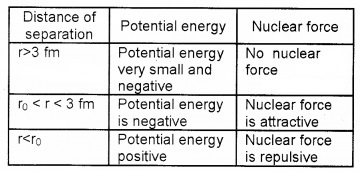 Plus Two Physics Chapter Wise Questions and Answers Chapter 13 Nuclei 3M Q9.2