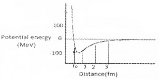 Plus Two Physics Chapter Wise Questions and Answers Chapter 13 Nuclei 3M Q9