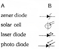 Plus Two Physics Chapter Wise Questions and Answers Chapter 14 Semiconductor Electronics Materials, Devices and Simple Circuits Textbook Questions 2M Q6.1
