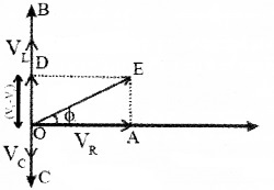 Plus Two Physics Chapter Wise Questions and Answers Chapter 7 Alternating Current 4M Q3.1