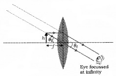 Plus Two Physics Chapter Wise Questions and Answers Chapter 9 Ray Optics and Optical Instruments 3M Q2.1