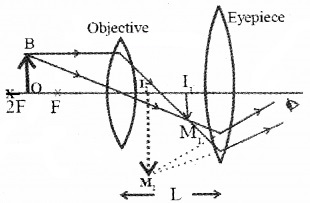 Plus Two Physics Chapter Wise Questions and Answers Chapter 9 Ray Optics and Optical Instruments 4M Q1