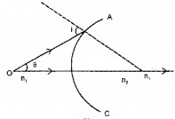 Plus Two Physics Chapter Wise Questions and Answers Chapter 9 Ray Optics and Optical Instruments 4M Q3
