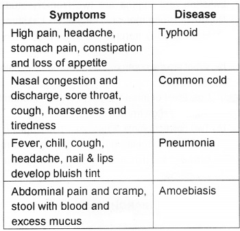 Plus Two Zoology Chapter Wise Questions and Answers Chapter 6 Human Health and Disease 3M Q11.1