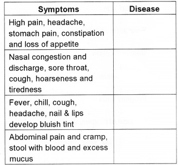 Plus Two Zoology Chapter Wise Questions and Answers Chapter 6 Human Health and Disease 3M Q11