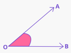What Are The Different Types Of Angles 1