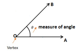 What Are The Different Types Of Angles 2