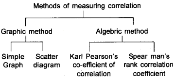Plus One Economics Chapter Wise Questions and Answers Chapter 17 Correlation 3M Q5