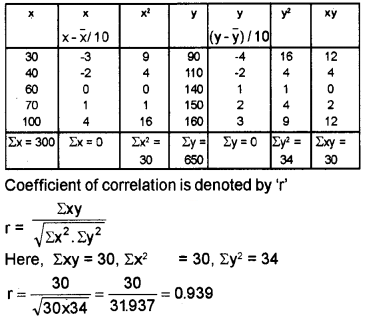 Plus One Economics Chapter Wise Questions and Answers Chapter 17 Correlation 3M Q7.1