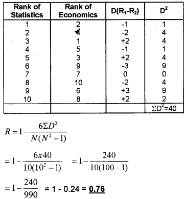 Plus One Economics Chapter Wise Questions and Answers Chapter 17 Correlation 3M Q8