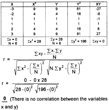Plus One Economics Chapter Wise Questions and Answers Chapter 17 Correlation 3M Q9.1