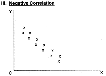 Plus One Economics Chapter Wise Questions and Answers Chapter 17 Correlation 5M Q3.1