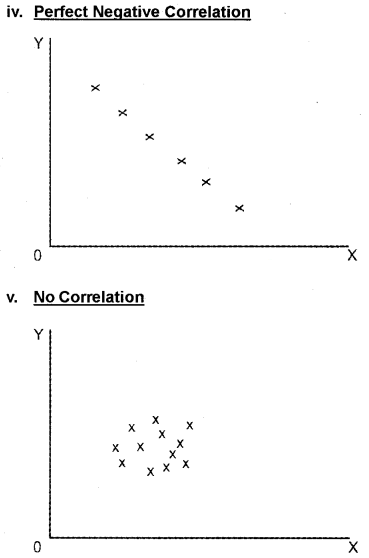 Plus One Economics Chapter Wise Questions and Answers Chapter 17 Correlation 5M Q3.2
