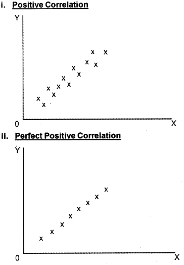 Plus One Economics Chapter Wise Questions and Answers Chapter 17 Correlation 5M Q3