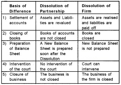 Plus Two Accountancy Chapter Wise Questions and Answers Chapter 5 Dissolution of Partnership 5M Q1